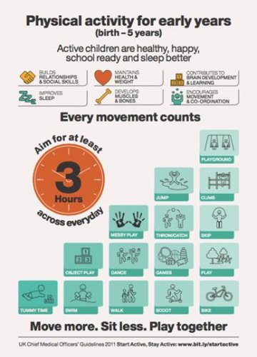 Physical Activity - Leicestershire Healthy Tots